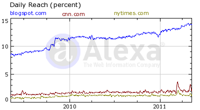 Alexa Daily Reach blogspot.com cnn.com nytimes.com